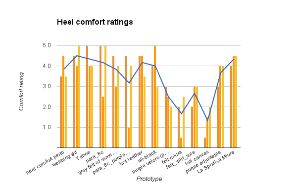 Heel comfort ratings