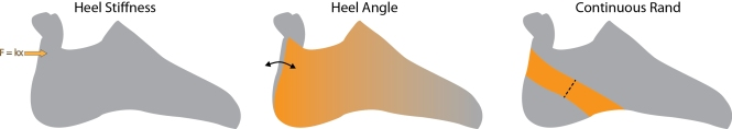 improving_heel_design